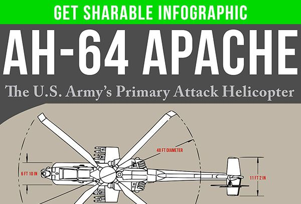 ah 64 apache facts infographic