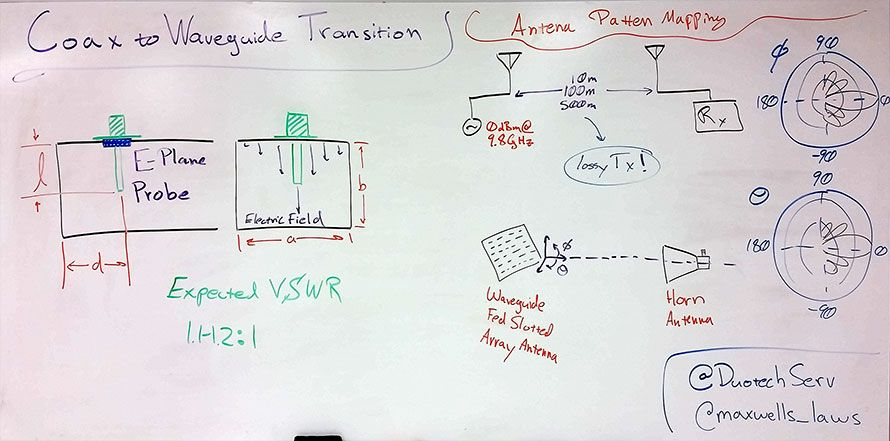 Coax to Waveguide Transitions and Antenna Measurements - Weekly Whiteboard