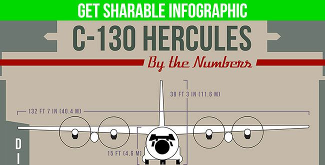 C-130 Facts Graphic