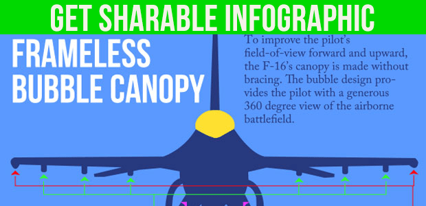 F-16 Facts Infographic
