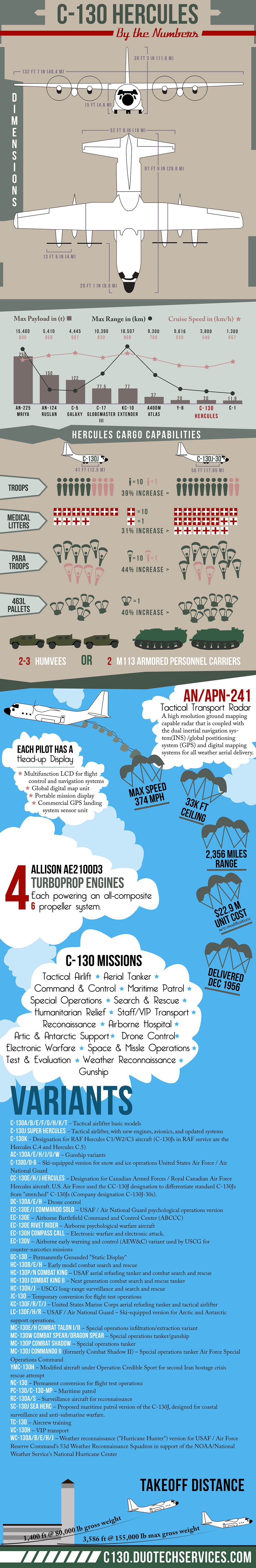 C-130 Hercules Facts Infographic
