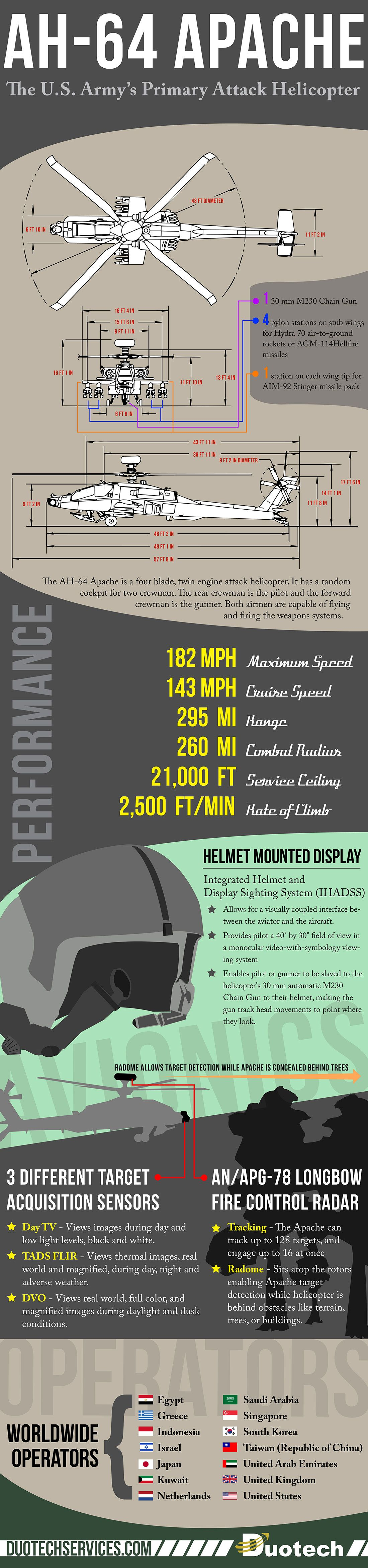 AH-64 Apache Facts Infographic