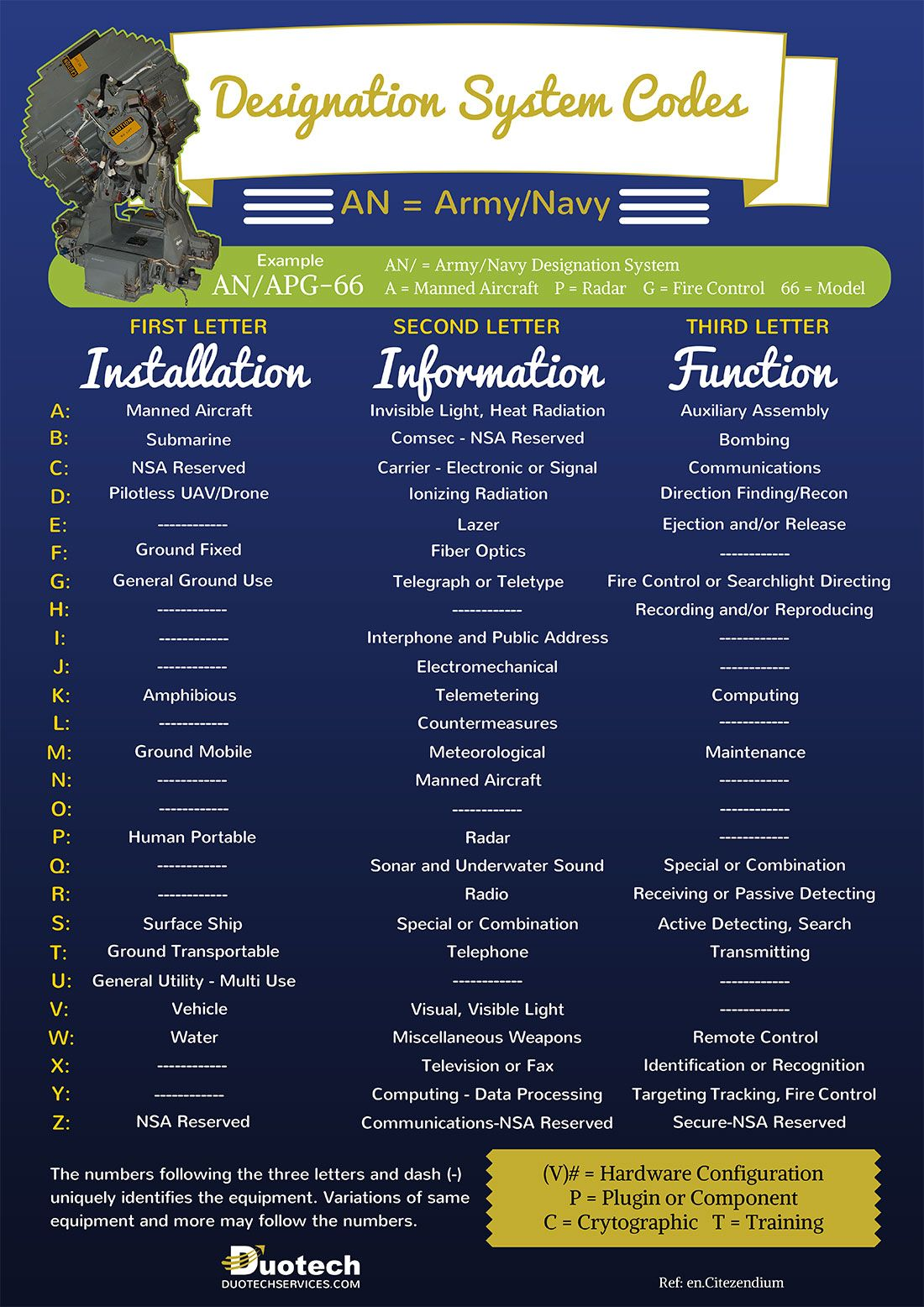 Army/Navy Designation System Infographic