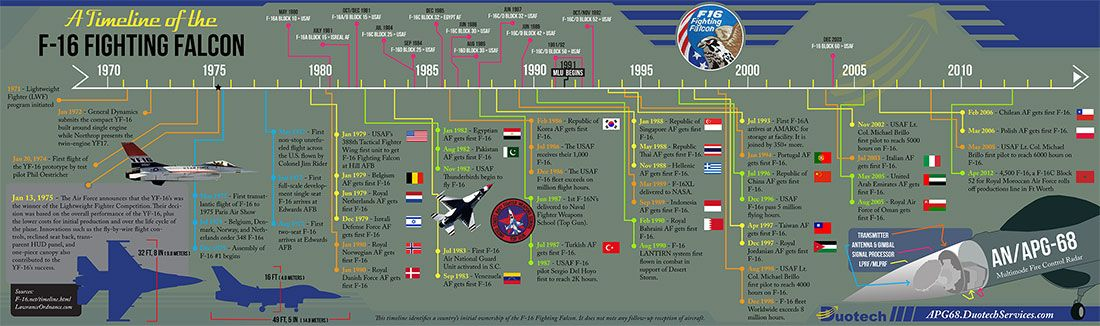 F-16 Fighting Falcon Timeline Infographic