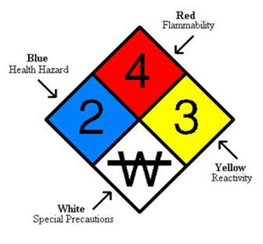 nfpa codes sign handy guides to and anhydrous material understand hazardous diamond easy layout bad s guide ammonia