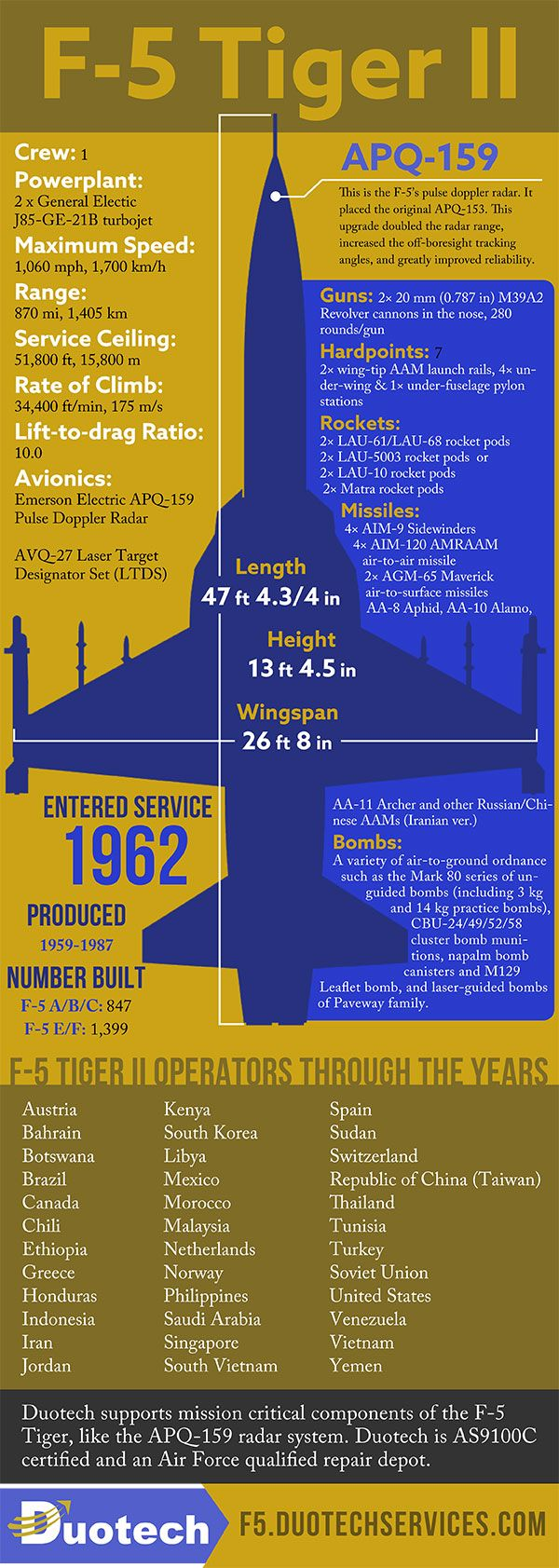 F-5 Tiger II Infographic