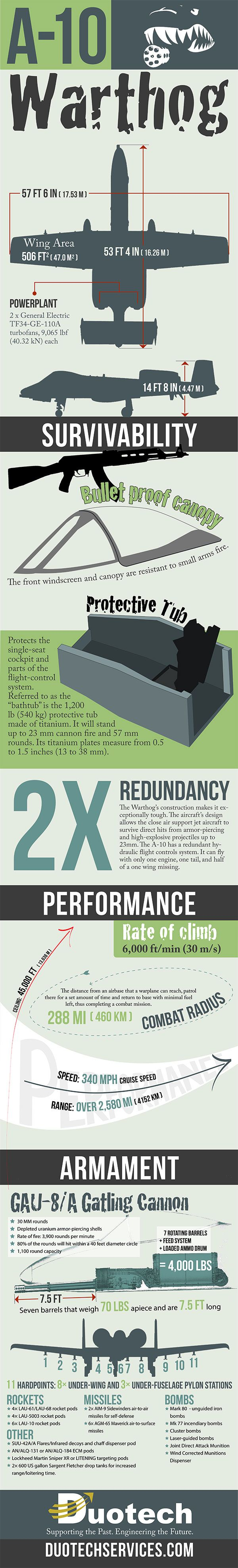 A-10 Thunderbolt II (Warthog) Infographic