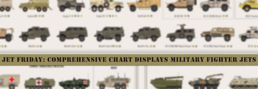 Jet Friday: Comprehensive Chart Displays Military Fighter Jets