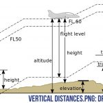 "Know Your Altitude Because ""Flying is Not Dangerous; Crashing is Dangerous."""