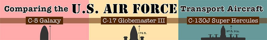 9 Facts About the C-17 Globemaster III - USAF Cargo