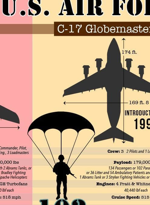 Compare the USAF Cargo Aircraft C-5 C-17 C-130 Infographic